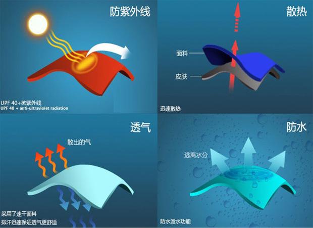 防紫外线示意图