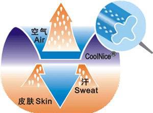 吸湿排汗面料的原理