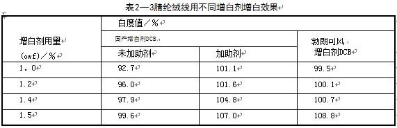 .国产荧光增白剂DCB与拜耳公司的勃朗可风DCB相比,其白度值相差%~%,不知如何应用可达到同样白度值?