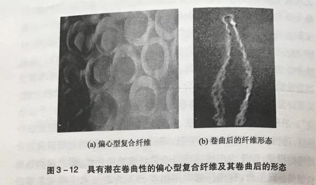 简单认识几种复合纤维的主要类型